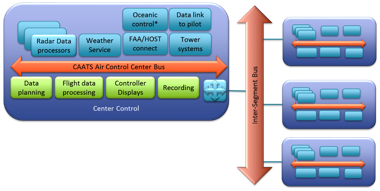 CAATS integrates centers