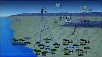Blue Force Tracker