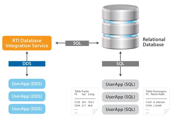Database Integration Service diagram