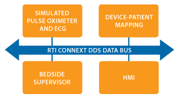 Medical Devices and Supervisor Applications communicating on the RTI Connext DDS bus