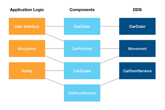 Creating the Perfect DDS Data Model Using Component Based Modeling