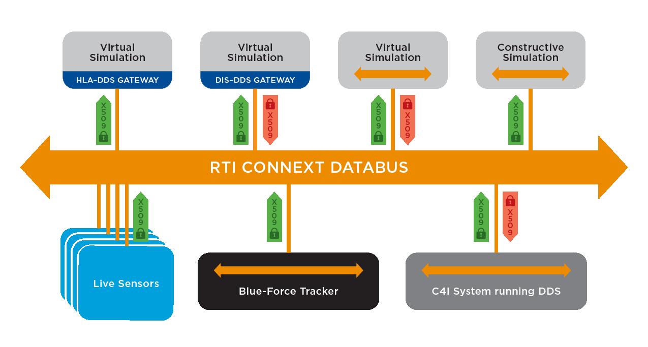 RTI_Diagram_Distributed-Simulation_V1_RGB_0218.png
