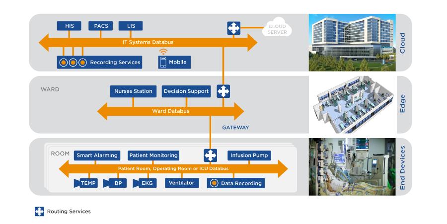 Smart Medical Device Connextivity diagram notitle-1