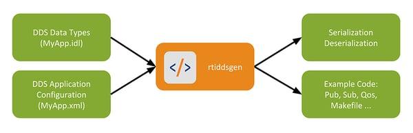 Website_Tools-IS_Diagrams_CodeGen1