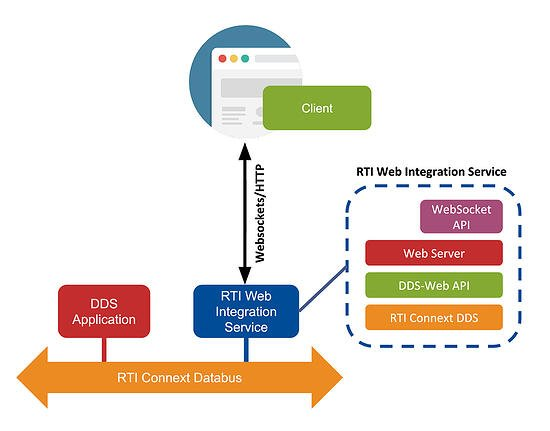 Website_Tools-IS_Diagrams_Web-Integration-Service
