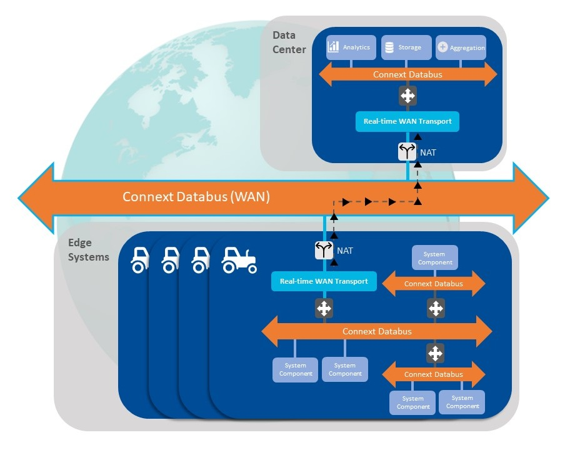 WAN-Transport-Edge-to-Data-Center