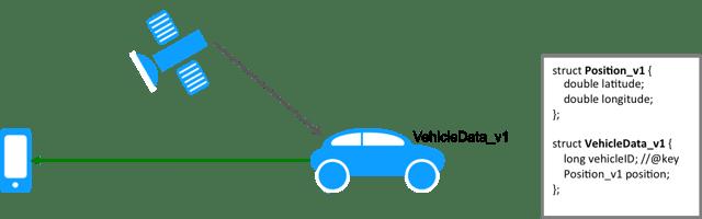VehicleData type