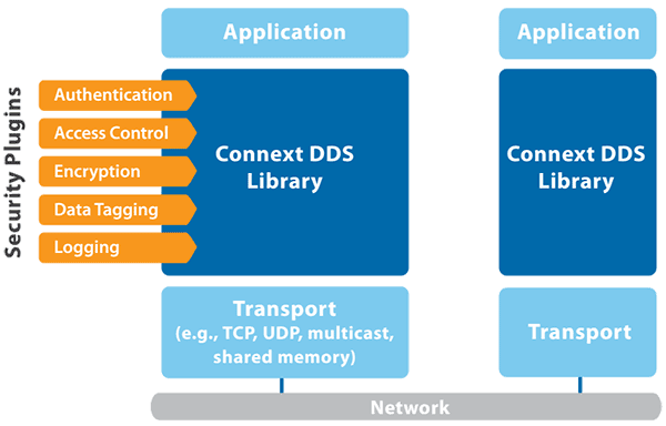 Connext DDS Secure plugin architecture diagram