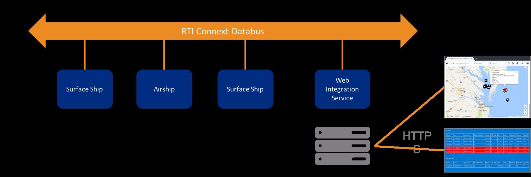 WebIntegrationService_Databus.png