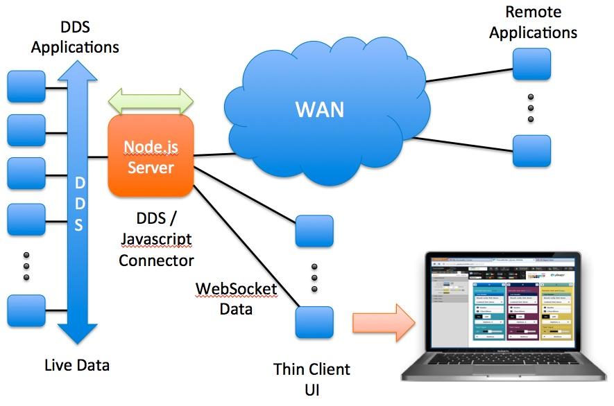 dds-connector-data-flow.jpg