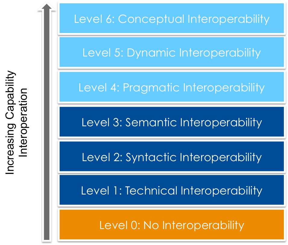 Levels of Conceptual Interoperability Model: Where are your systems falling according to this scale? Where do they need to be?
