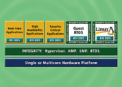 Block diagram showing RTI Data Distribution Service and INTEGRITY
