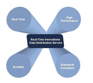 Diagram summarizing RTI Data Distribution Service benefits for UAS