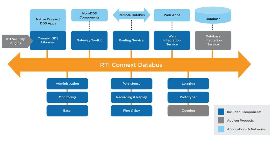 Connext DDS Professional Diagram