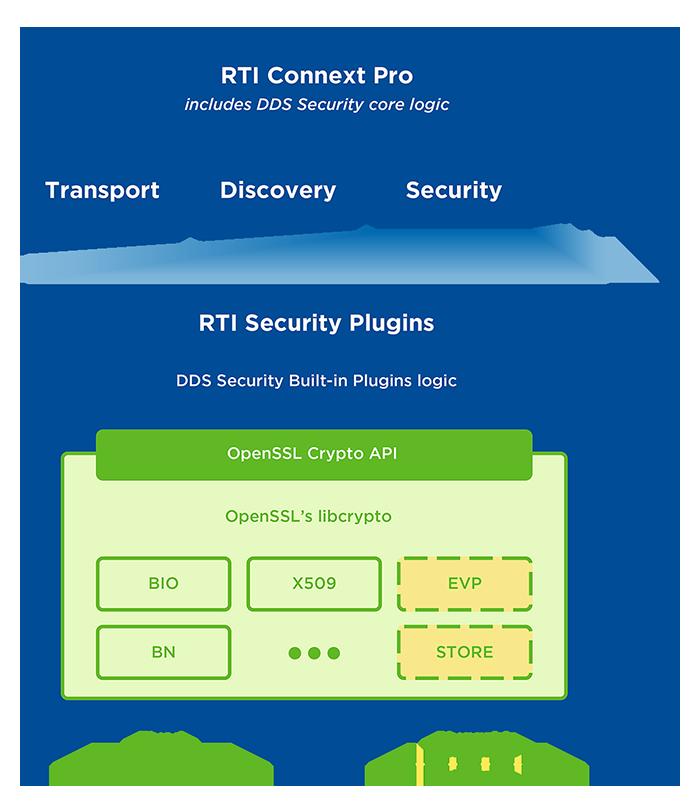 rti-diagram-blog-connext-security-architecture-700px