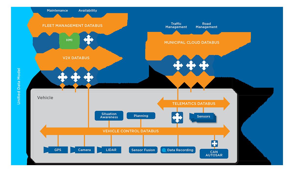 layered databus architecture diagram
